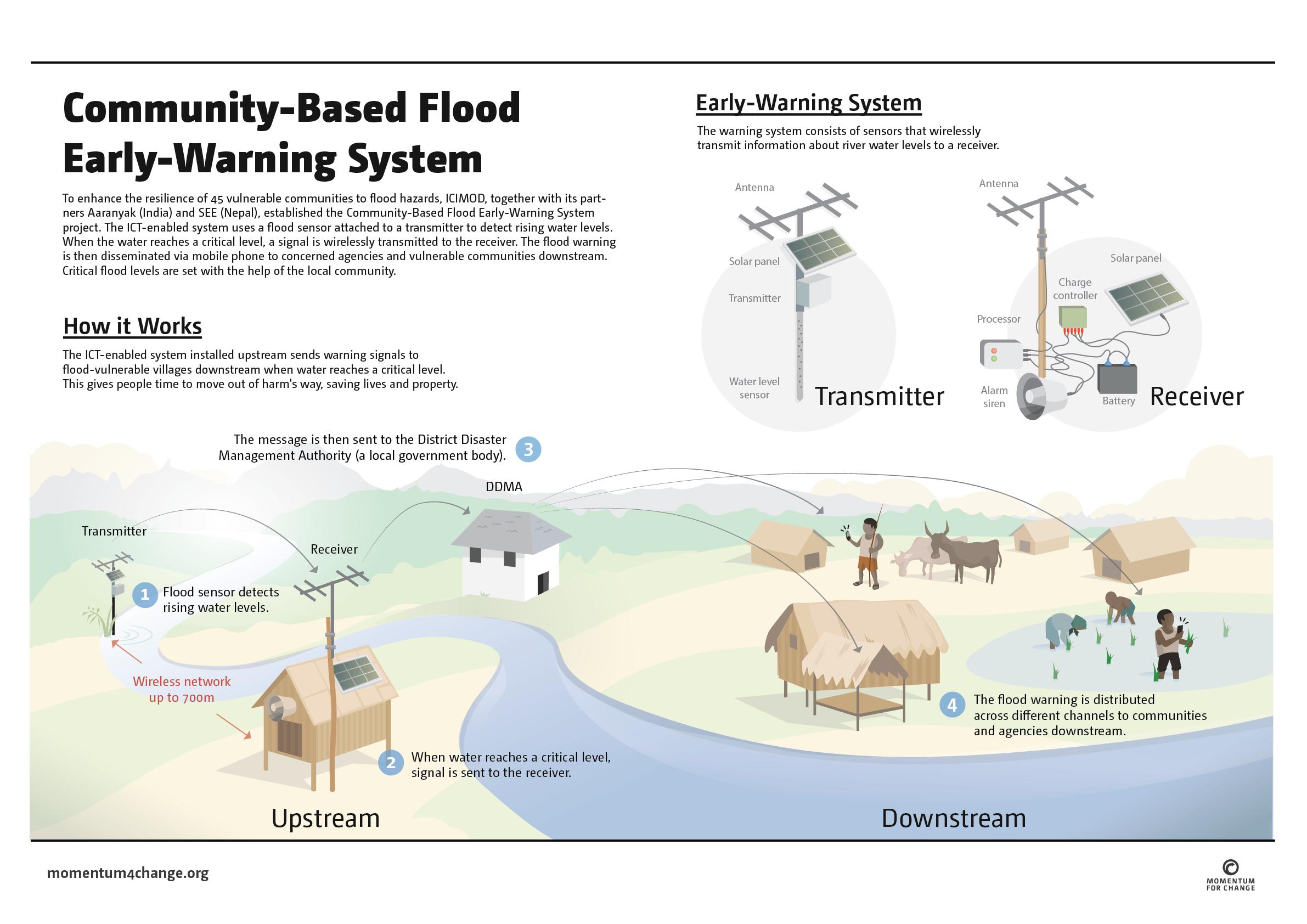 Community Based Flood Early Warning System Sustainable Eco Engineering